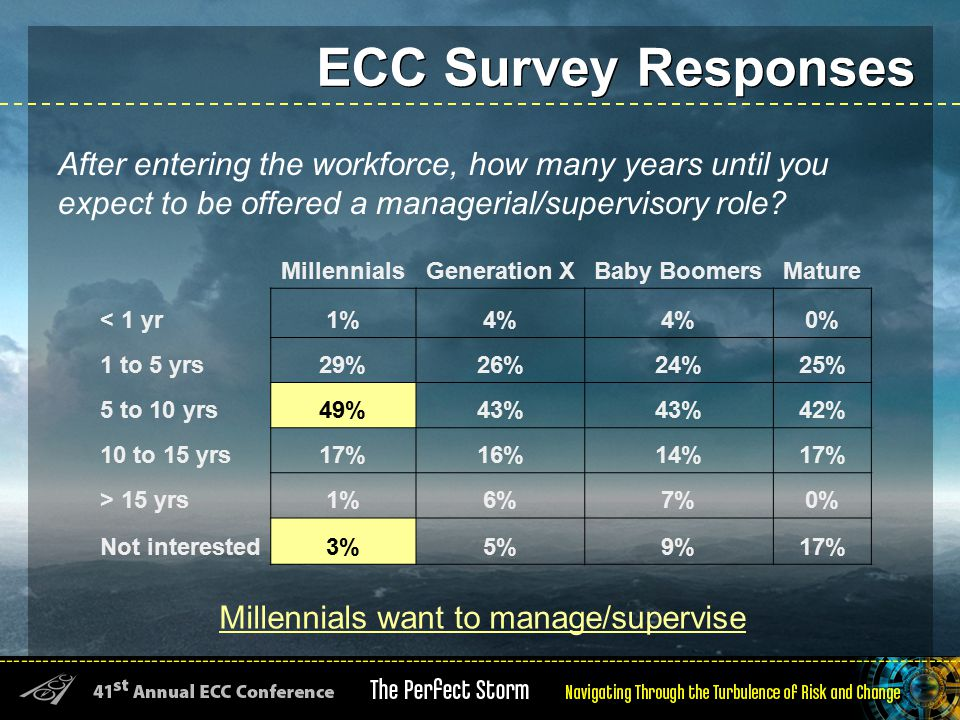 ECC Survey Responses After entering the workforce, how many years until you expect to be offered a managerial/supervisory role.