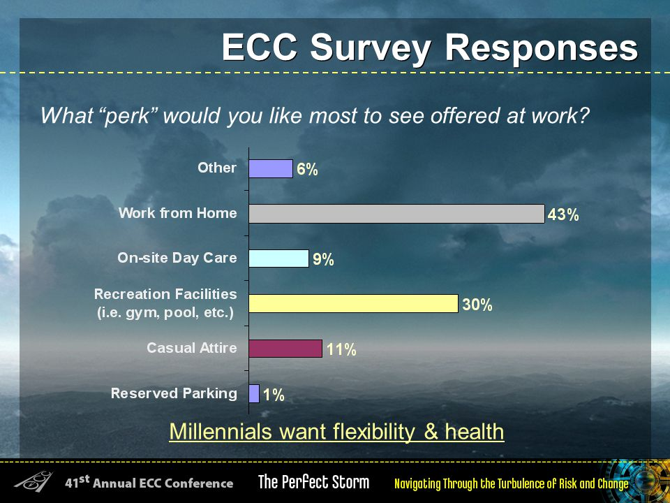 ECC Survey Responses Millennials want flexibility & health What perk would you like most to see offered at work