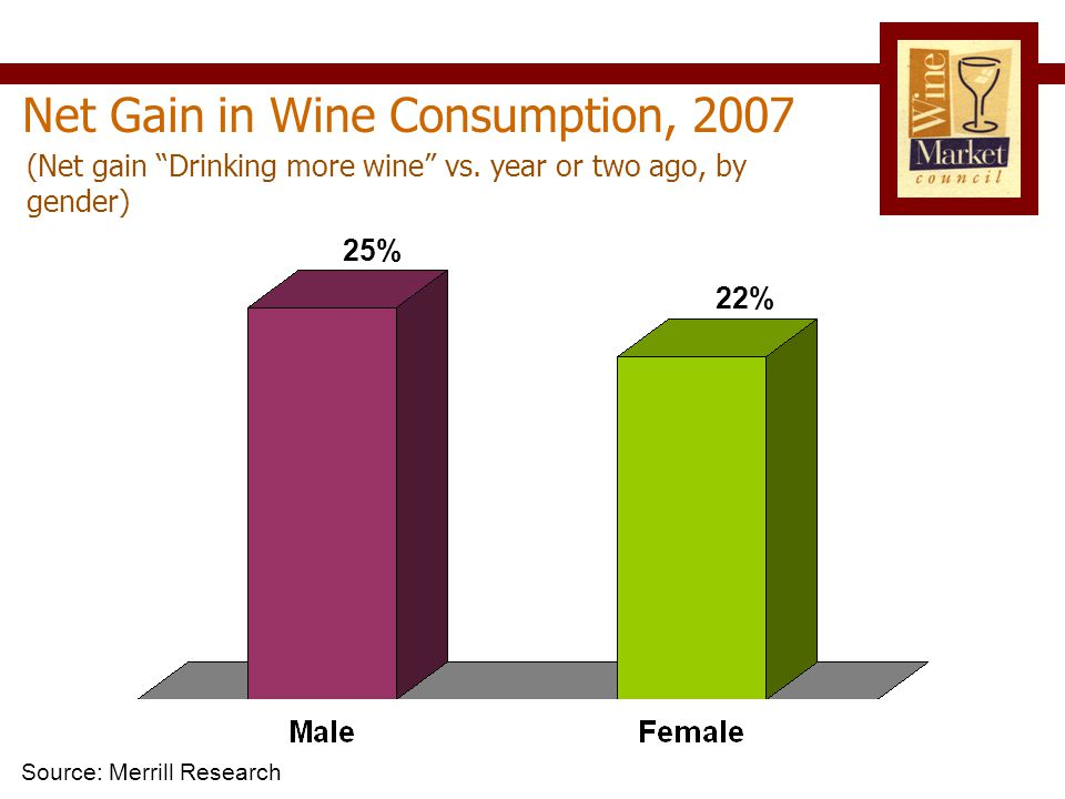 Net Gain in Wine Consumption, 2007 Source: Merrill Research (Net gain Drinking more wine vs.
