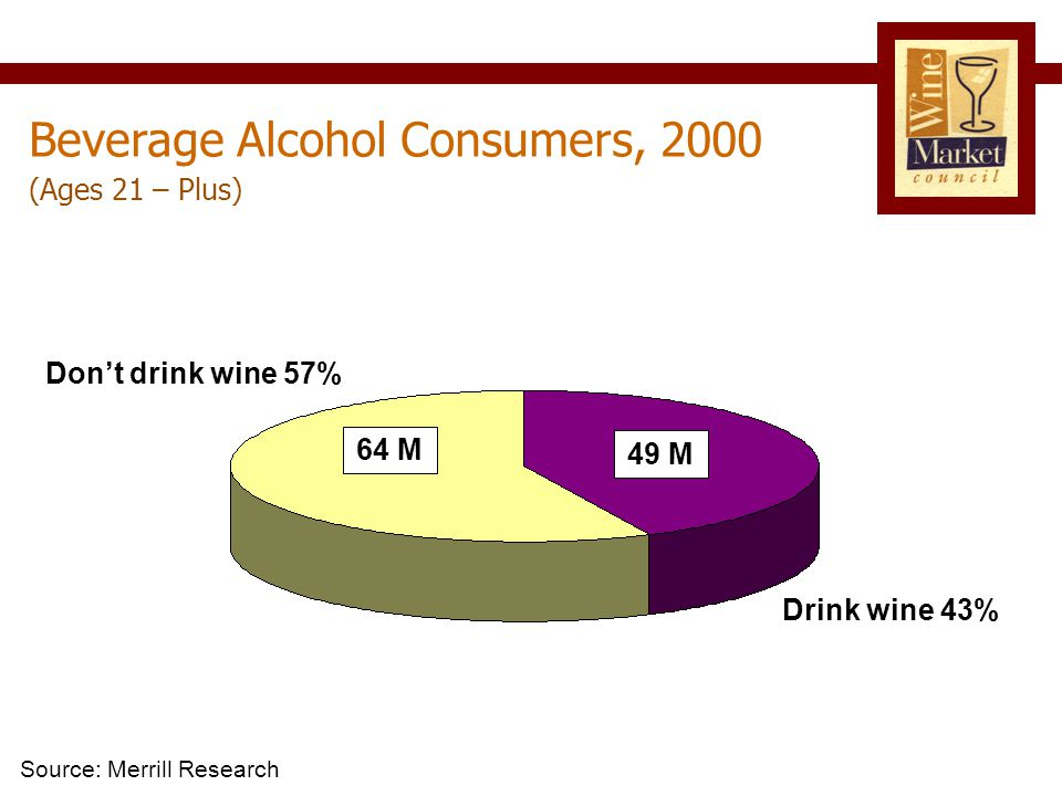 Don't drink wine 57% Drink wine 43% (Ages 21 – Plus) Beverage Alcohol Consumers, 2000 Source: Merrill Research 49 M 64 M
