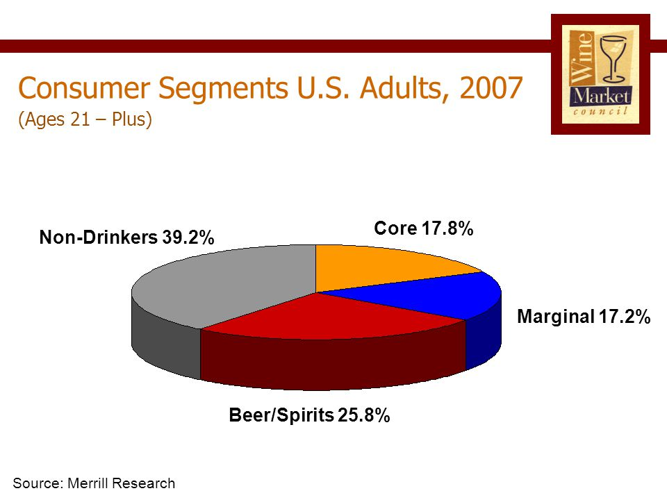Beer/Spirits 25.8% Core 17.8% Marginal 17.2% Non-Drinkers 39.2% (Ages 21 – Plus) Consumer Segments U.S.