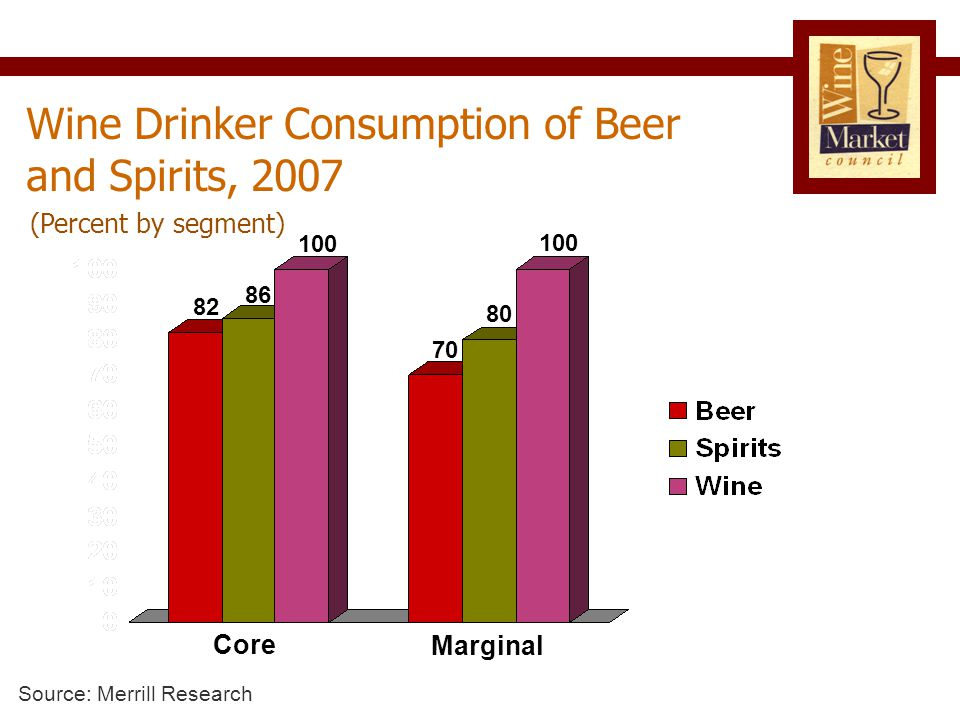 100 70 82 86 80 100 Wine Drinker Consumption of Beer and Spirits, 2007 Core Marginal Source: Merrill Research (Percent by segment)
