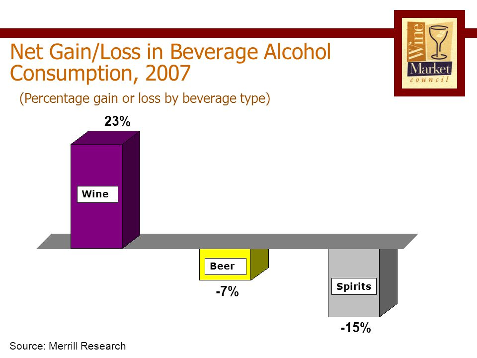 Net Gain/Loss in Beverage Alcohol Consumption, 2007 Source: Merrill Research (Percentage gain or loss by beverage type) -15% 23% -7% Wine Beer Spirits
