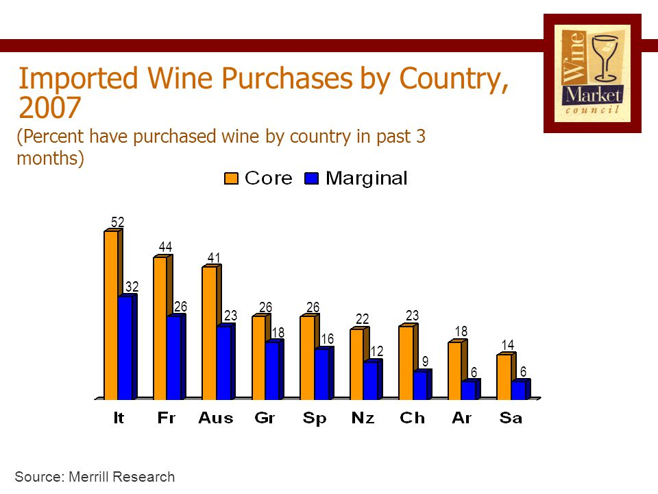 Imported Wine Purchases by Country, 2007 (Percent have purchased wine by country in past 3 months) 23 Source: Merrill Research 32 44 26 41 52 26 18 26 16 22 12 23 9 18 6 14 6