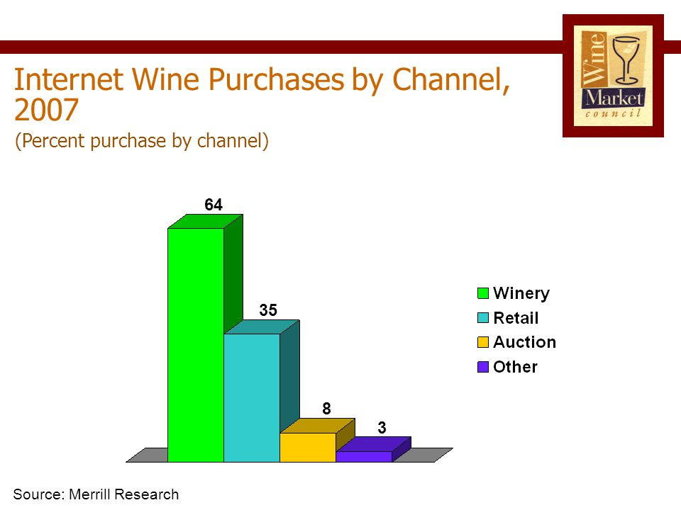 Internet Wine Purchases by Channel, 2007 (Percent purchase by channel) Source: Merrill Research 3 8 35 64
