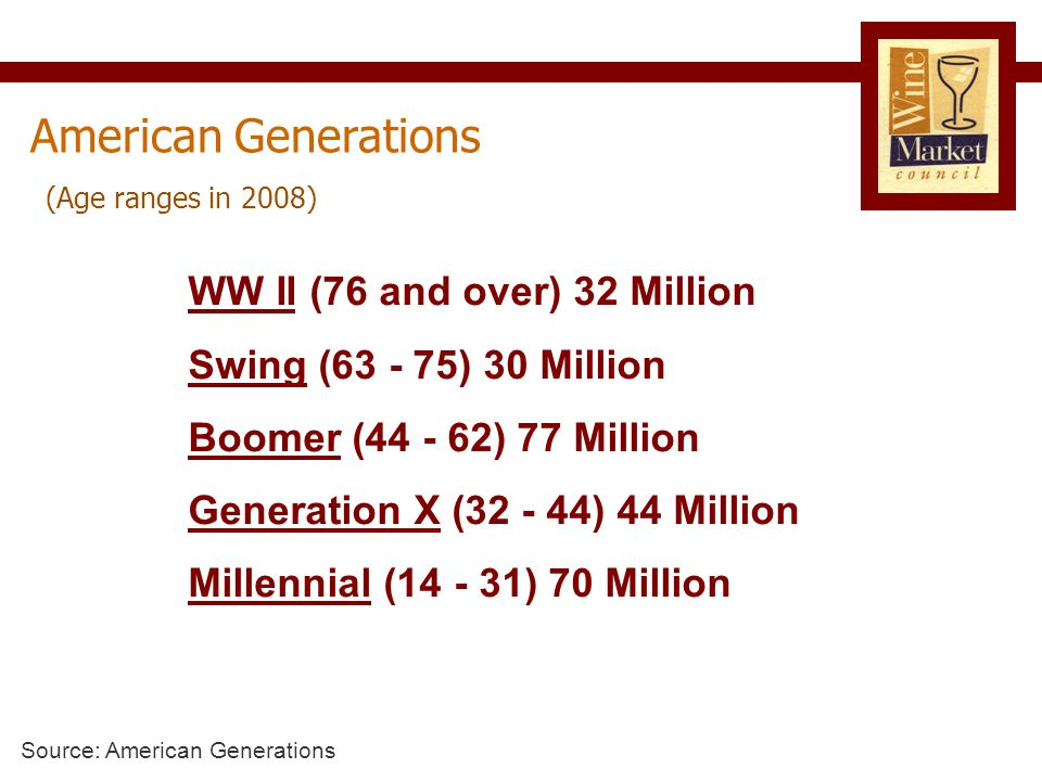 American Generations WW II (76 and over) 32 Million Swing (63 - 75) 30 Million Boomer (44 - 62) 77 Million Generation X (32 - 44) 44 Million Millennial (14 - 31) 70 Million Source: American Generations (Age ranges in 2008)