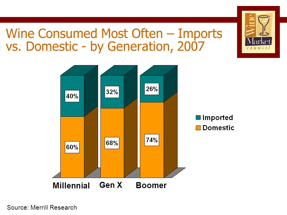 Wine Consumed Most Often – Imports vs.