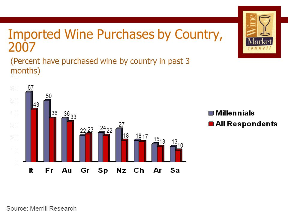 Imported Wine Purchases by Country, 2007 (Percent have purchased wine by country in past 3 months) 43 57 36 50 33 36 23 22 24 22 Source: Merrill Research 27 18 17 15 13 10