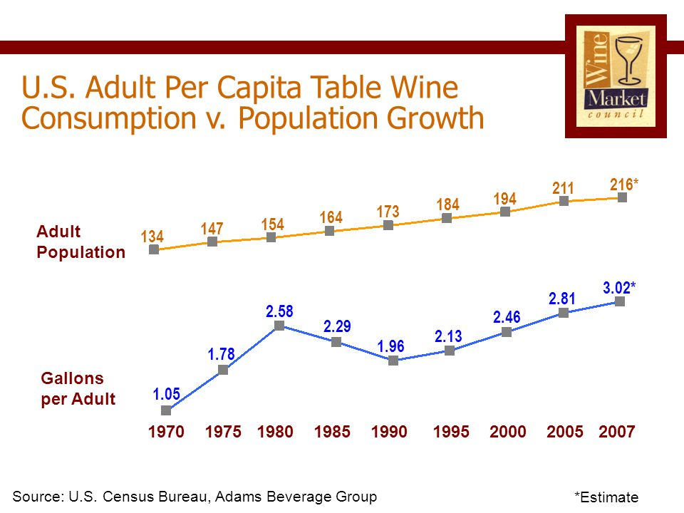 1970 1975 1980 1985 1990 1995 2000 2005 2007 U.S. Adult Per Capita Table Wine Consumption v.