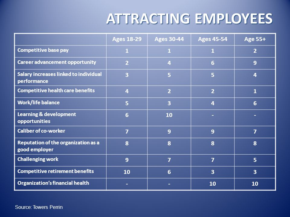 ATTRACTING EMPLOYEES Ages 18-29Ages 30-44Ages 45-54Age 55+ Competitive base pay 1112 Career advancement opportunity 2469 Salary increases linked to individual performance 3554 Competitive health care benefits 4221 Work/life balance 5346 Learning & development opportunities 610-- Caliber of co-worker 7997 Reputation of the organization as a good employer 8888 Challenging work 9775 Competitive retirement benefits 10633 Organization's financial health --10 Source: Towers Perrin