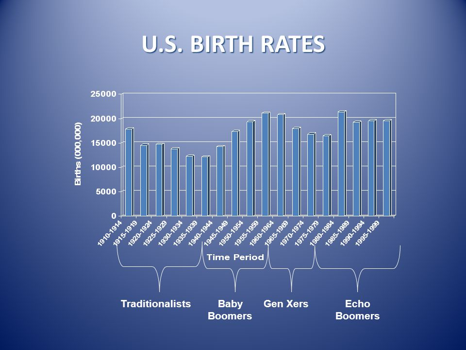 U.S. BIRTH RATES TraditionalistsBaby Boomers Gen XersEcho Boomers