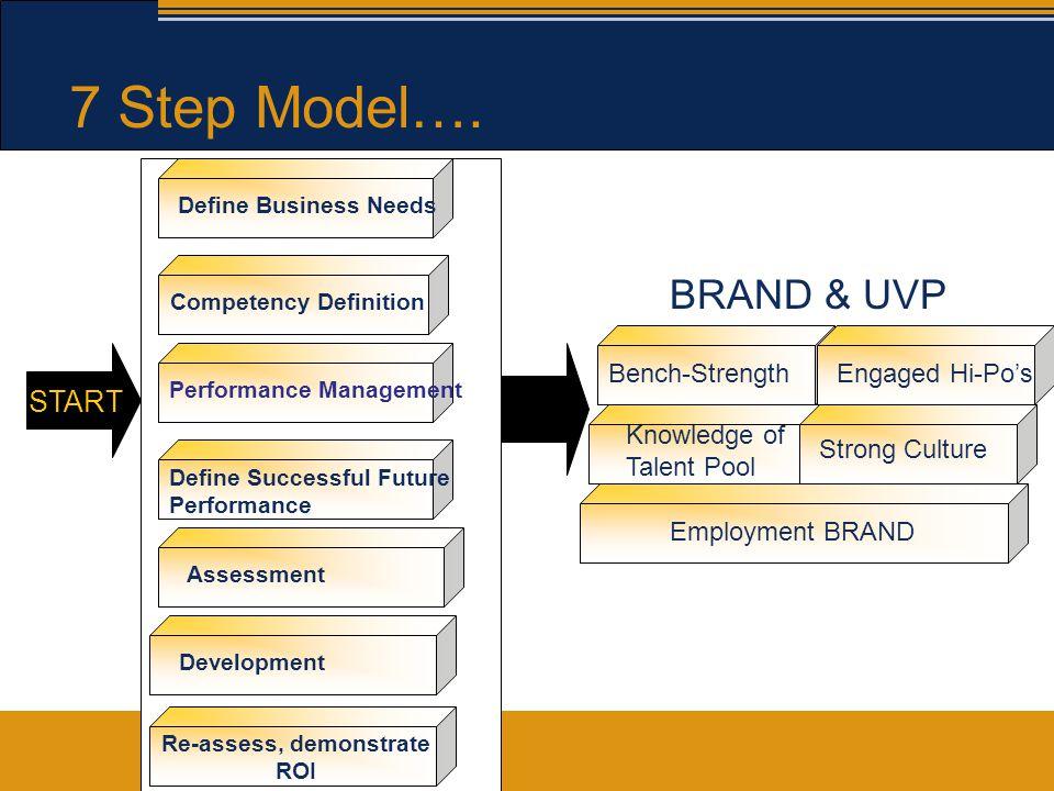 7 Step Model….