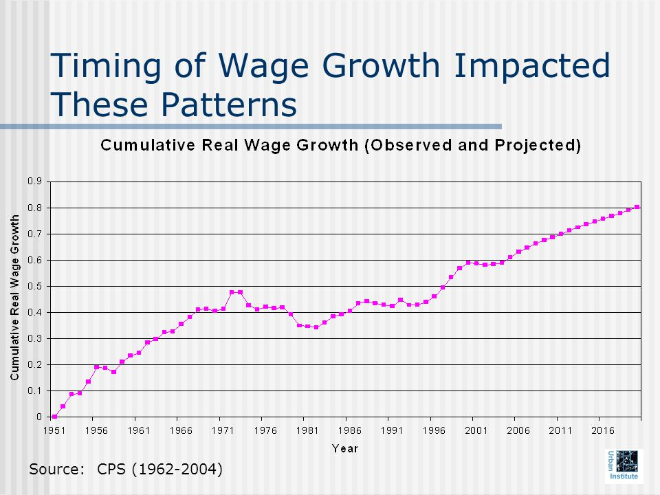 Timing of Wage Growth Impacted These Patterns Source: CPS ( )