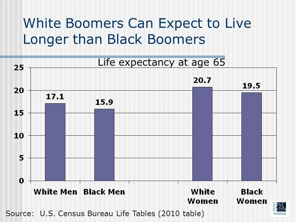 White Boomers Can Expect to Live Longer than Black Boomers Life expectancy at age 65 Source: U.S.