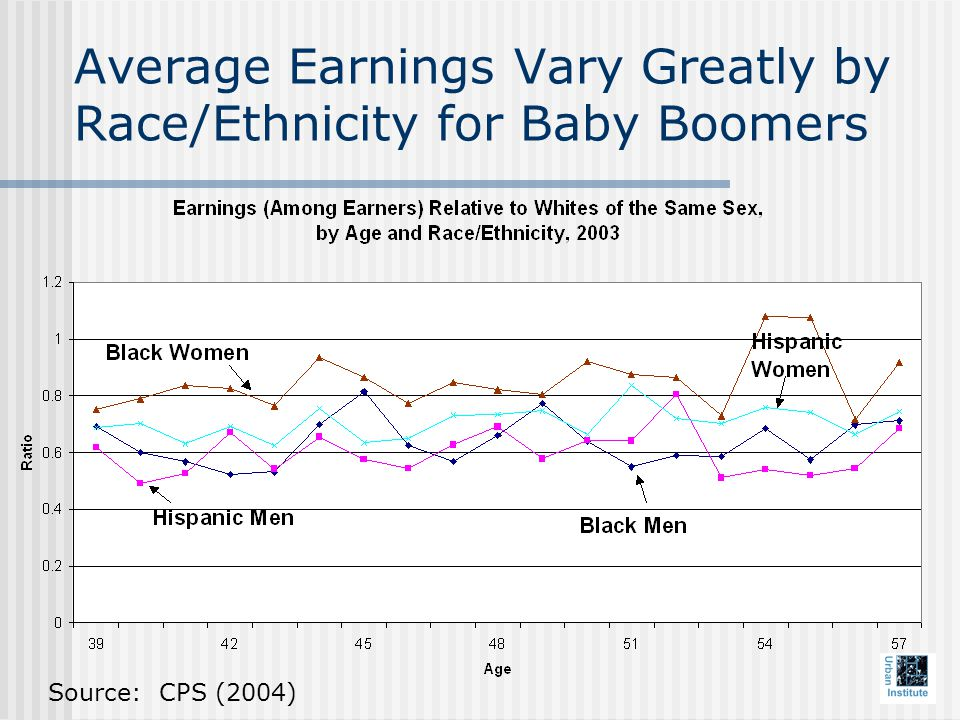 Average Earnings Vary Greatly by Race/Ethnicity for Baby Boomers Source: CPS (2004)