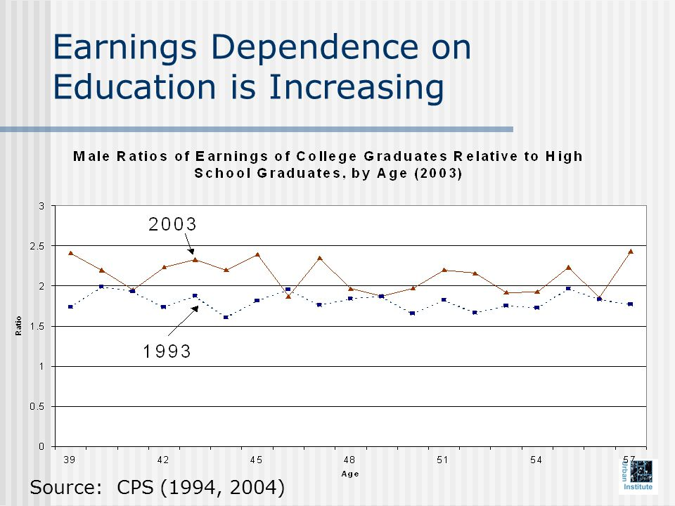 Earnings Dependence on Education is Increasing Source: CPS (1994, 2004)