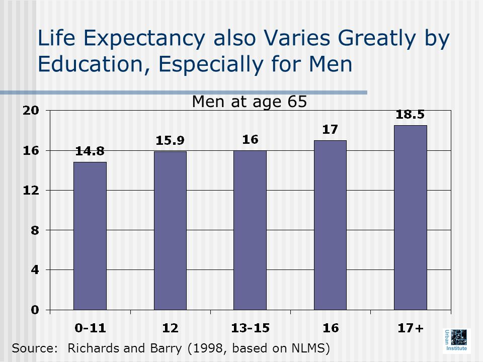 Life Expectancy also Varies Greatly by Education, Especially for Men Men at age 65 Source: Richards and Barry (1998, based on NLMS)