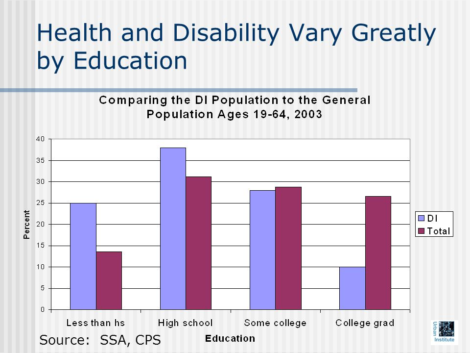 Health and Disability Vary Greatly by Education Source: SSA, CPS