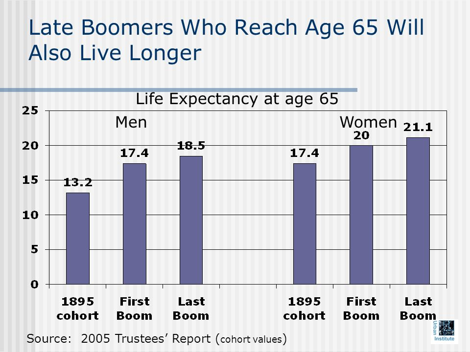 Late Boomers Who Reach Age 65 Will Also Live Longer Life Expectancy at age 65 Source: 2005 Trustees' Report ( cohort values ) MenWomen