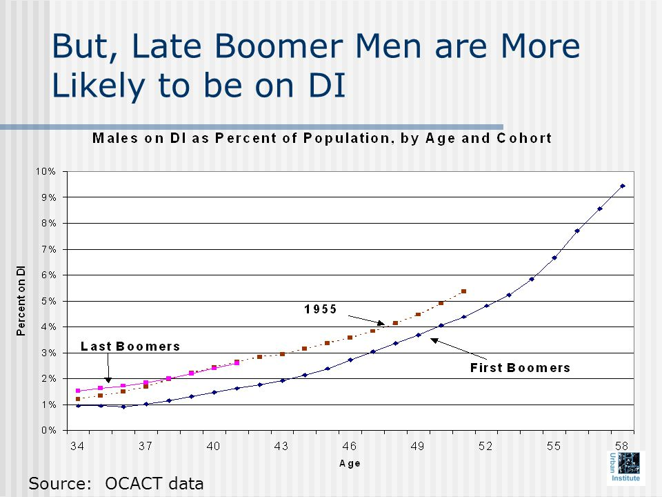 But, Late Boomer Men are More Likely to be on DI Source: OCACT data