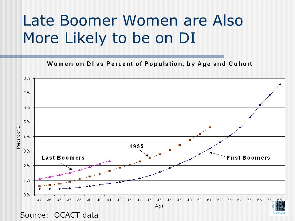 Late Boomer Women are Also More Likely to be on DI Source: OCACT data