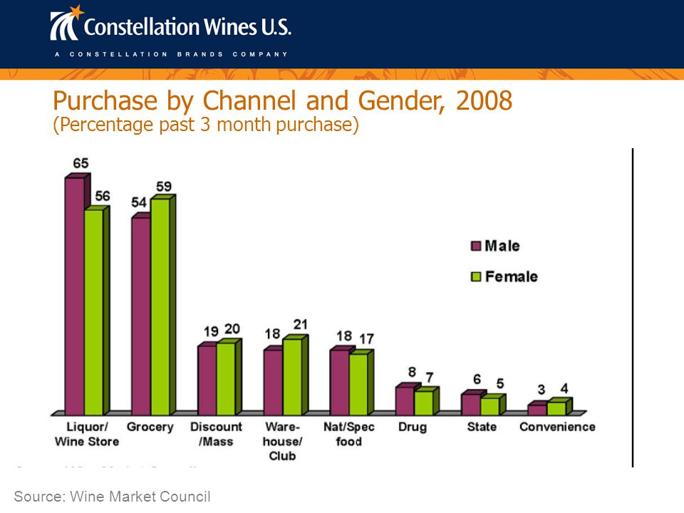 Purchase by Channel and Gender, 2008 Source: Wine Market Council (Percentage past 3 month purchase)
