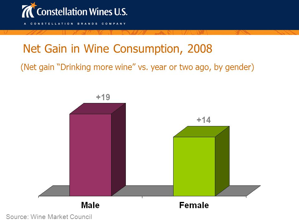 Net Gain in Wine Consumption, 2008 (Net gain Drinking more wine vs.