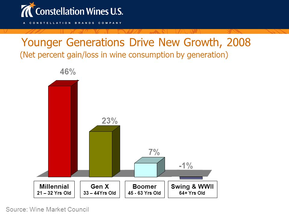 Younger Generations Drive New Growth, 2008 (Net percent gain/loss in wine consumption by generation) 46% 23% 7% -1% Source: Wine Market Council Millennial 21 – 32 Yrs Old Gen X 33 – 44Yrs Old Boomer 45 - 63 Yrs Old Swing & WWII 64+ Yrs Old