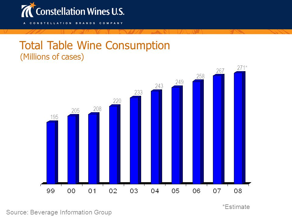 Total Table Wine Consumption (Millions of cases) Source: Beverage Information Group 195 205 208 220 233 243 249 258 267 *Estimate 271*
