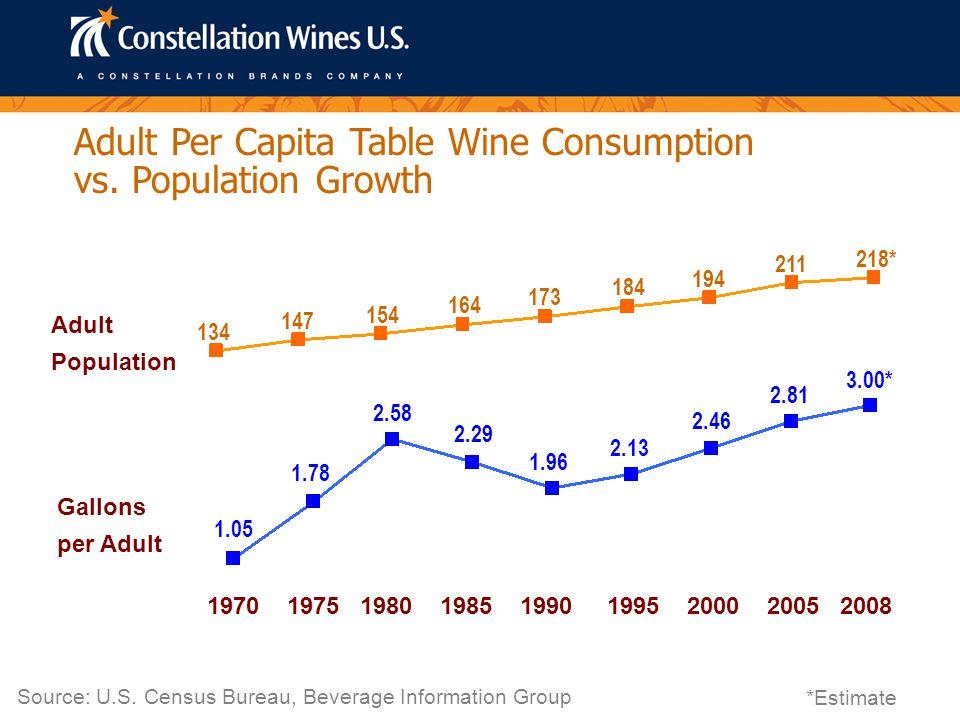 Beer/Spirits 25.6% Core Wine Drinkers 15.7% Marginal Wine Drinkers 15.2% Non-Drinkers 43.5% (Ages 21+ HHI $35K+) Consumer Segments U.S.