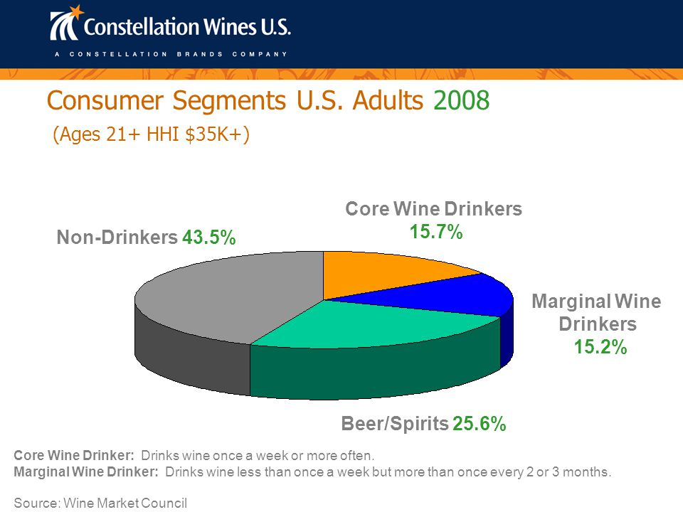 Beer/Spirits 25.6% (24.9%) Core 15.7% (15.2%) Marginal 15.2% (15.8%) Non-Drinkers 43.5% (44.1%) (Ages 21+ HHI $35K+) Consumer Segments U.S.