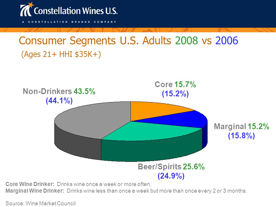I Associate Wine with Fun Times 2008 (Percent completely/somewhat agree) 80 6966 58 Source: Wine Market Council Millennial 21 – 32 Yrs Old 2.83 glasses/occ.