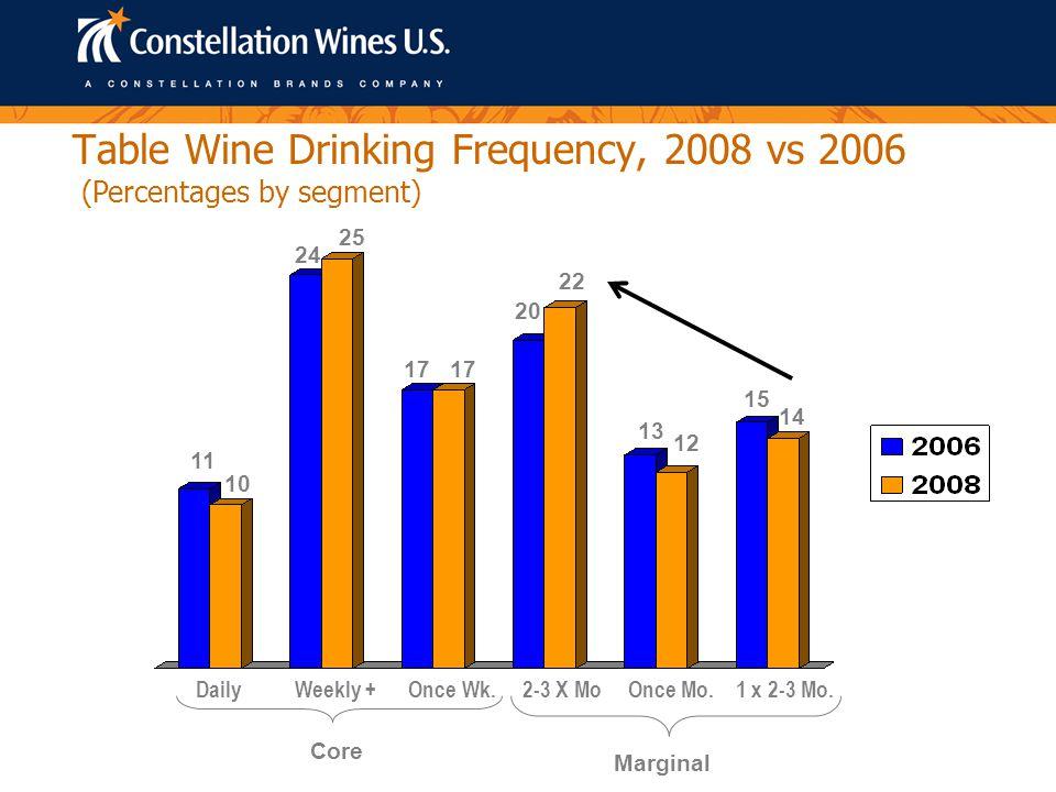 Consumer Segments by Gender, 2008 Core Marginal Male 52% Female 48% Male 45% Female 55% Source: Wine Market Council