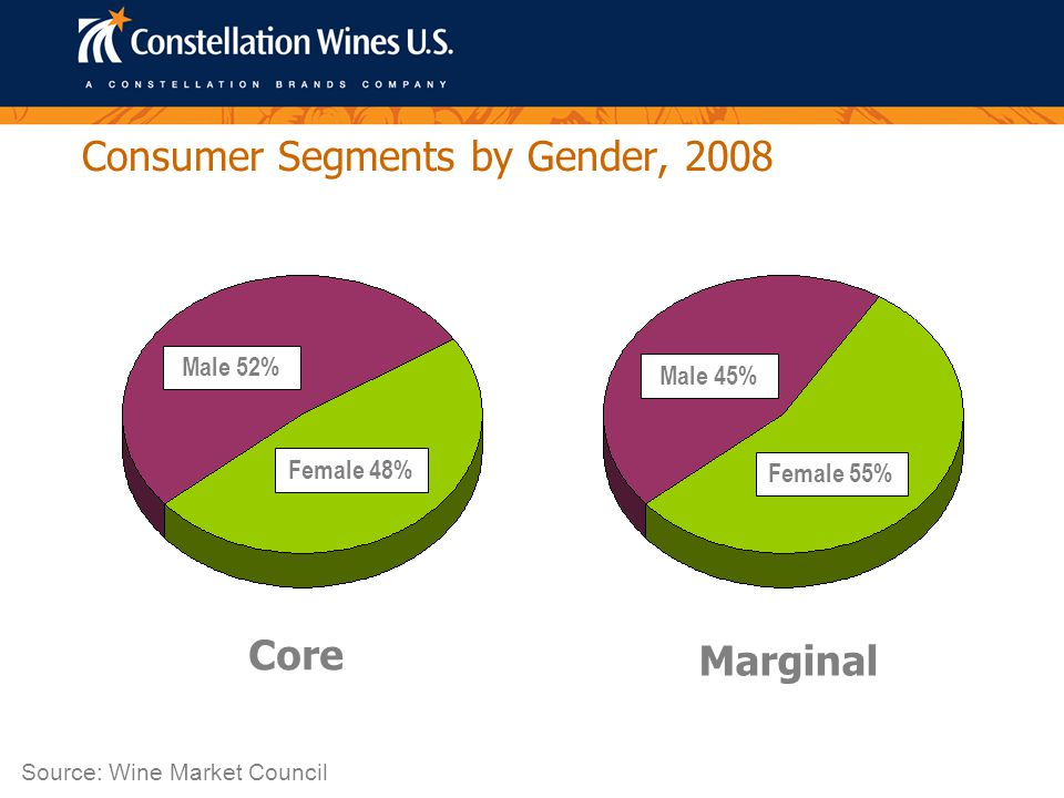Consumer Segments by Gender, 2008 Core Marginal Male 52% Female 48% Male 45% Female 55% Source: Wine Market Council