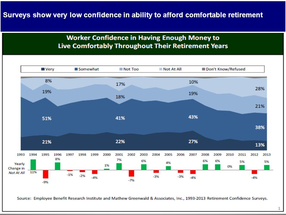 Surveys show very low confidence in ability to afford comfortable retirement