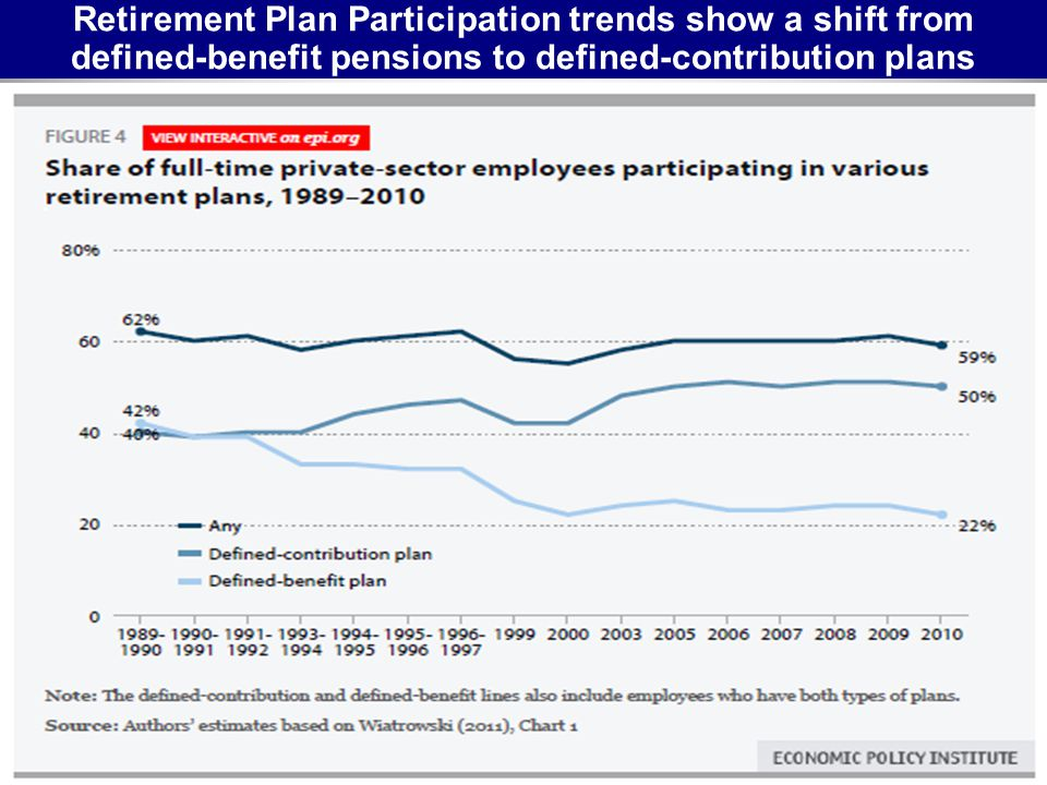 Retirement Plan Participation trends show a shift from defined-benefit pensions to defined-contribution plans