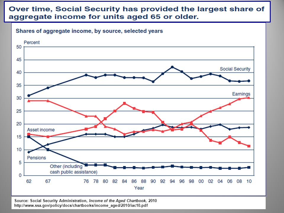 Source: Social Security Administration, Income of the Aged Chartbook, 2010 http://www.ssa.gov/policy/docs/chartbooks/income_aged/2010/iac10.pdf