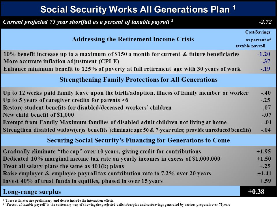 Social Security Works All Generations Plan 1 Current projected 75 year shortfall as a percent of taxable payroll 2 -2.72 Cost/Savings Addressing the R