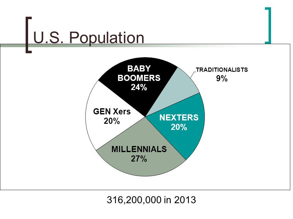 U.S. Population 316,200,000 in 2013