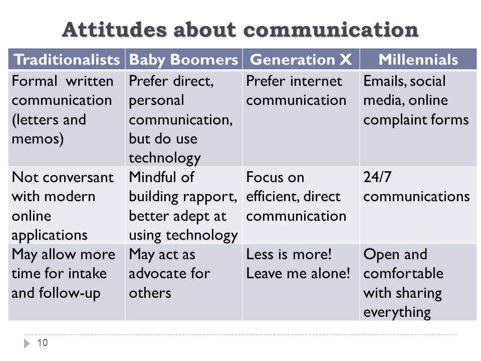 Attitudes about communication 10 TraditionalistsBaby BoomersGeneration XMillennials Formal written communication (letters and memos) Prefer direct, personal communication, but do use technology Prefer internet communication Emails, social media, online complaint forms Not conversant with modern online applications Mindful of building rapport, better adept at using technology Focus on efficient, direct communication 24/7 communications May allow more time for intake and follow-up May act as advocate for others Less is more.