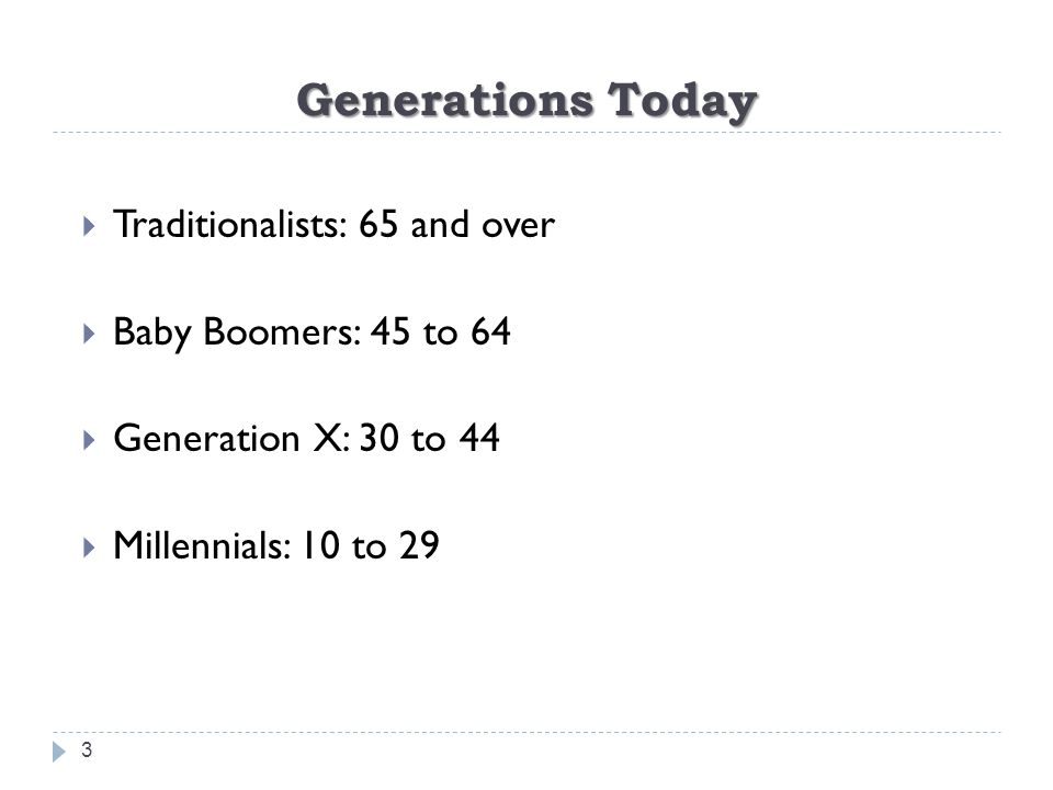Generations Today 3  Traditionalists: 65 and over  Baby Boomers: 45 to 64  Generation X: 30 to 44  Millennials: 10 to 29