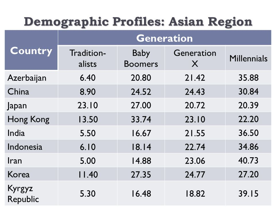 Demographic Profiles: Asian Region 4 Country Generation Tradition- alists Baby Boomers Generation X Millennials Azerbaijan 6.4020.8021.4235.88 China 8.9024.5224.4330.84 Japan 23.1027.0020.7220.39 Hong Kong 13.5033.7423.1022.20 India 5.5016.6721.5536.50 Indonesia 6.1018.1422.7434.86 Iran 5.0014.8823.0640.73 Korea 11.4027.3524.7727.20 Kyrgyz Republic 5.3016.4818.8239.15