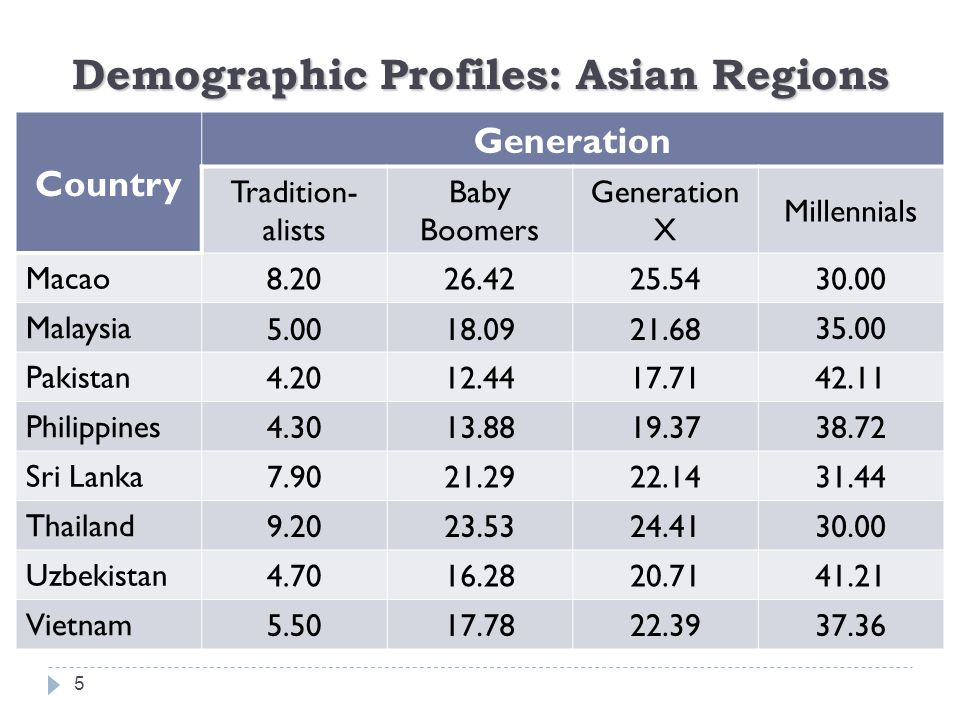Demographic Profiles: Asian Regions 5 Country Generation Tradition- alists Baby Boomers Generation X Millennials Macao 8.2026.4225.5430.00 Malaysia 5.0018.0921.6835.00 Pakistan 4.2012.4417.7142.11 Philippines 4.3013.8819.3738.72 Sri Lanka 7.9021.2922.1431.44 Thailand 9.2023.5324.4130.00 Uzbekistan 4.7016.2820.7141.21 Vietnam 5.5017.7822.3937.36