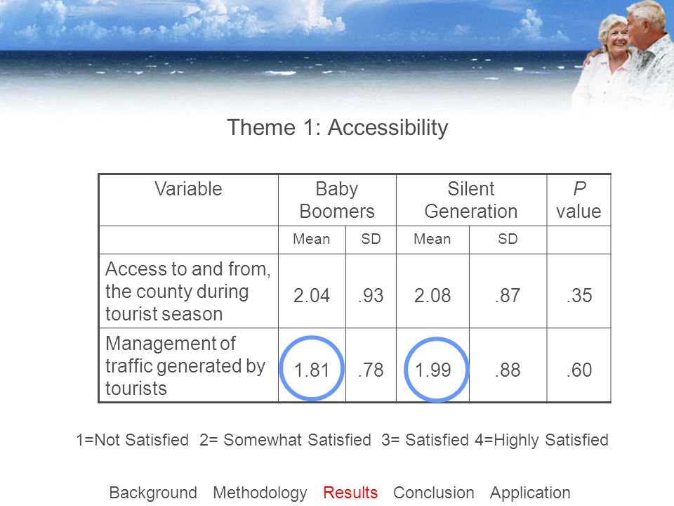 Theme 1: Accessibility VariableBaby Boomers Silent Generation P value MeanSDMeanSD Access to and from, the county during tourist season 2.04.932.08.87.35 Management of traffic generated by tourists 1.81.781.99.88.60 Background Methodology Results Conclusion Application 1=Not Satisfied 2= Somewhat Satisfied 3= Satisfied 4=Highly Satisfied