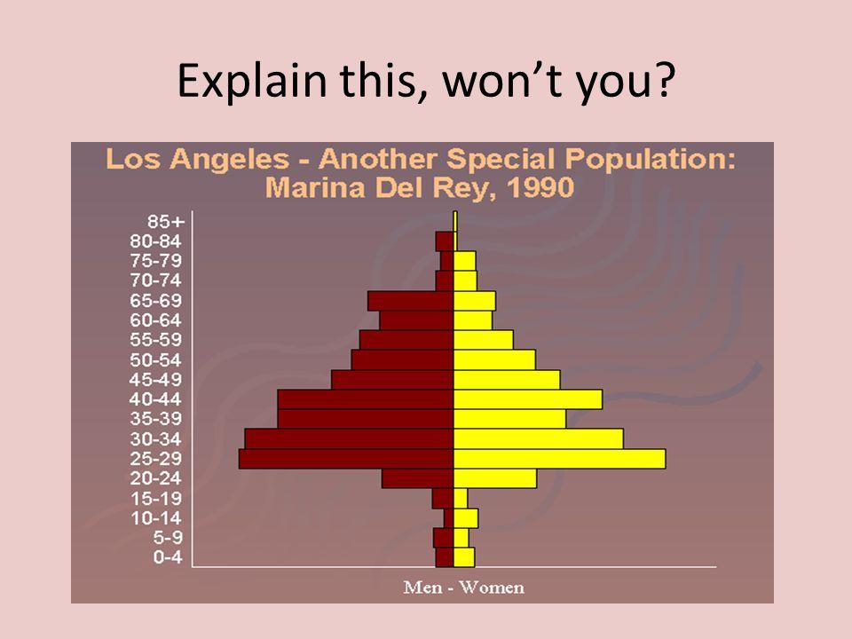 Explain this, won't you?