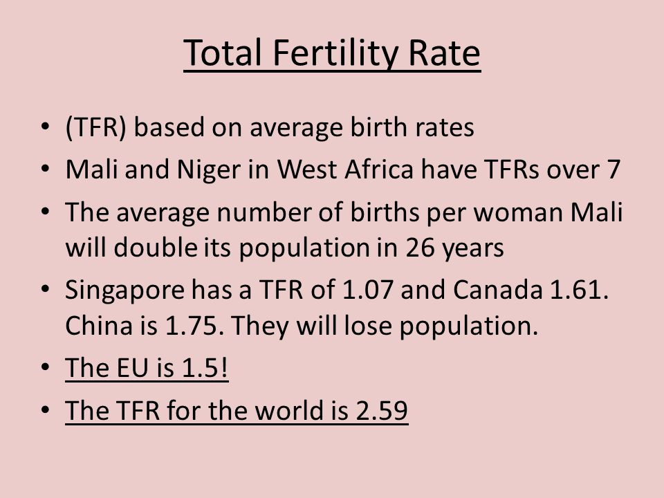 Total Fertility Rate (TFR) based on average birth rates Mali and Niger in West Africa have TFRs over 7 The average number of births per woman Mali wil