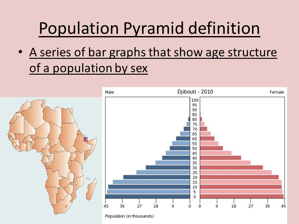 Population Pyramid definition A series of bar graphs that show age structure of a population by sex