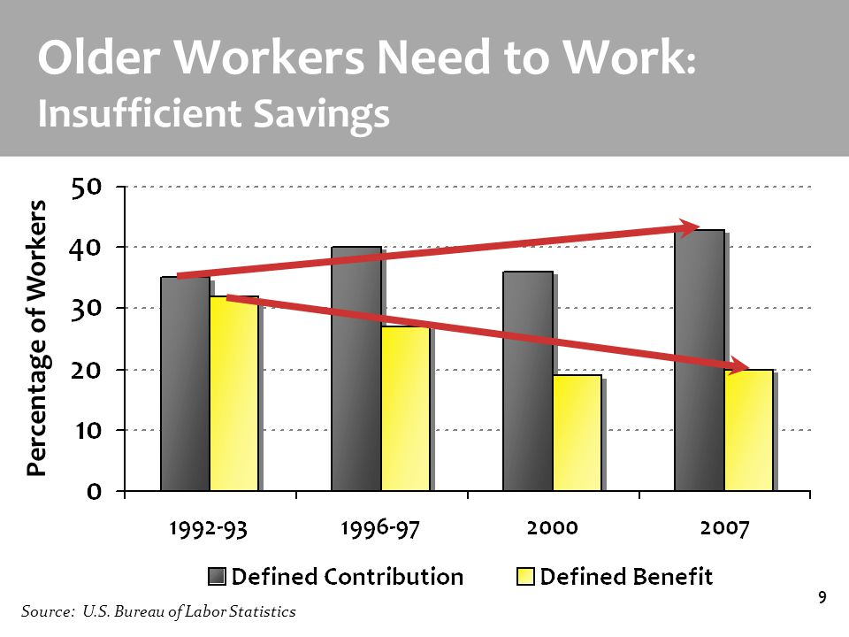 Designing the Age Friendly Workplace9 Older Workers Need to Work : Insufficient Savings Percentage of Workers Source: U.S.