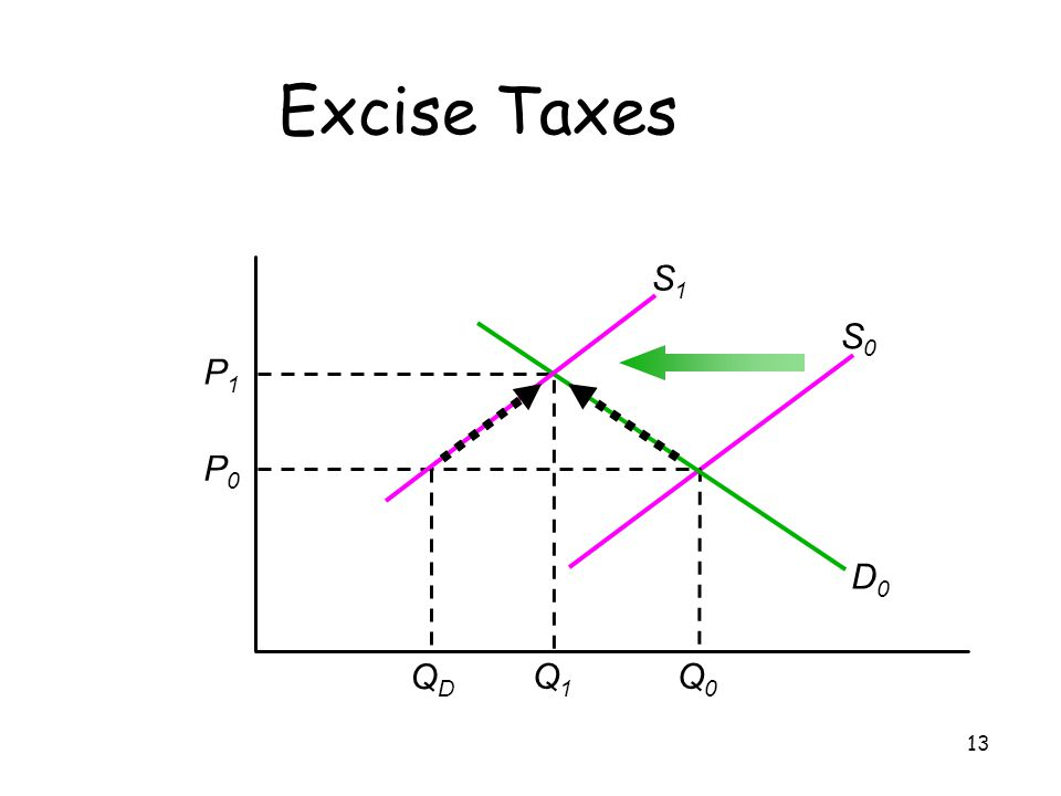 13 Excise Taxes S0S0 D0D0 P1P1 Q1Q1 P0P0 Q0Q0 S1S1 QDQD