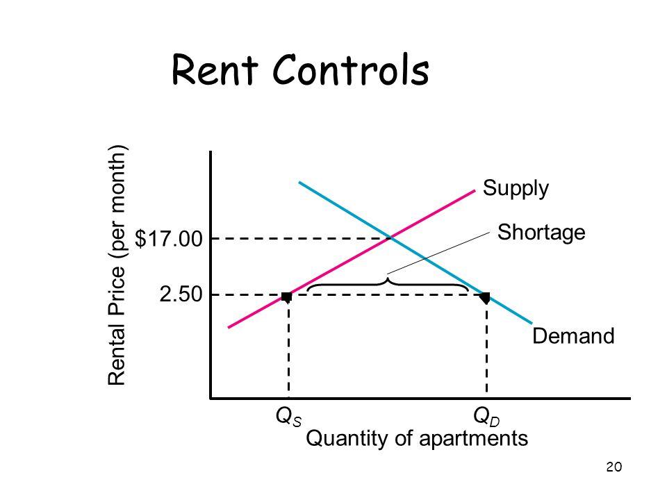 20 Rent Controls QSQS QDQD Supply Demand Rental Price (per month) Quantity of apartments 2.50 $17.00 Shortage